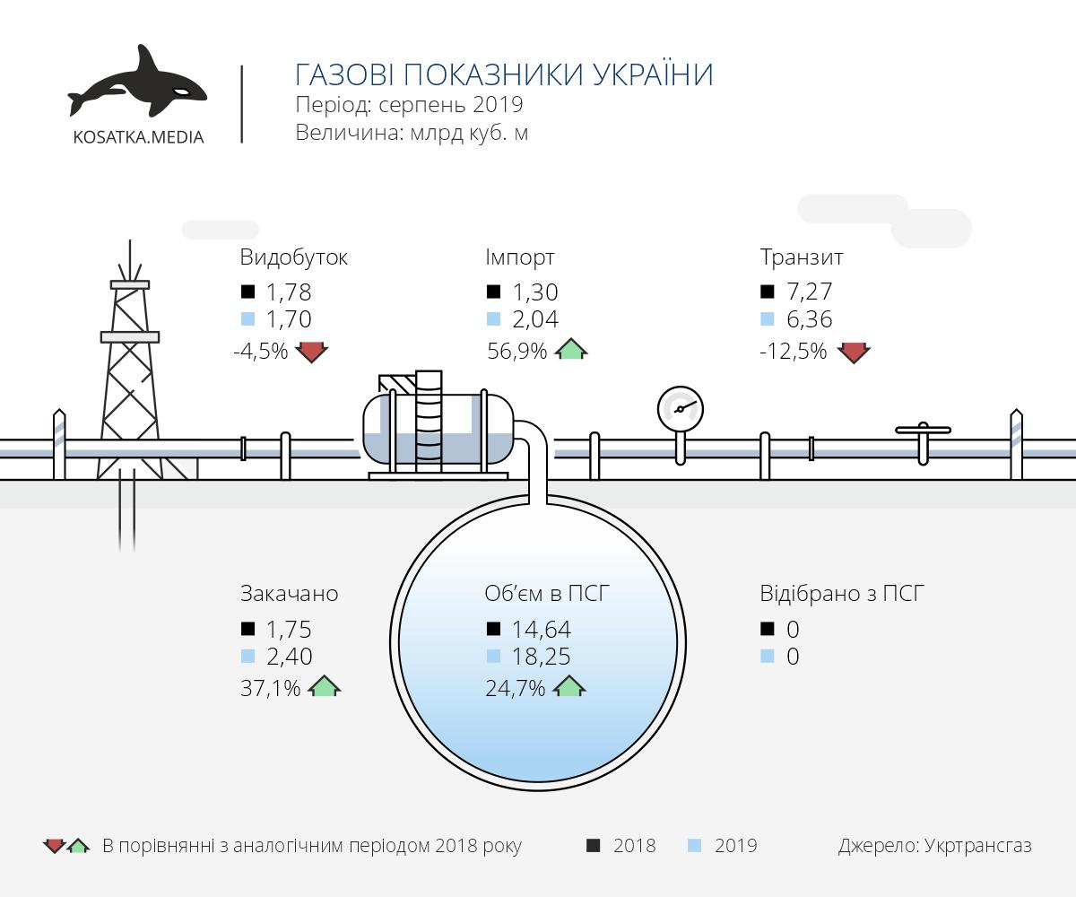 Показники газового сектору України (серпень-2019)