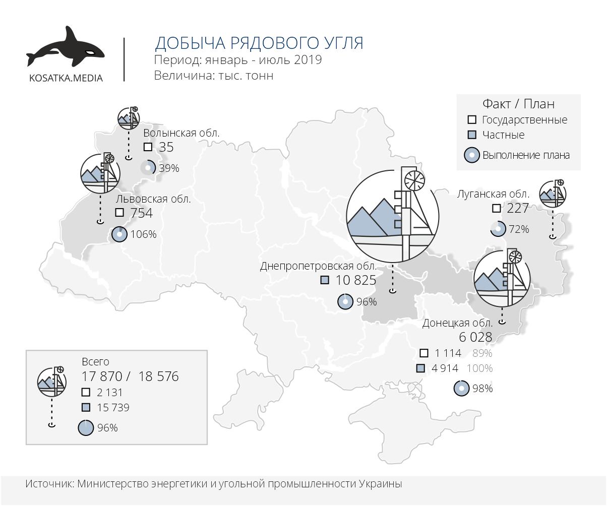 Добыча рядового угля в Украине (январь-июль 2019)