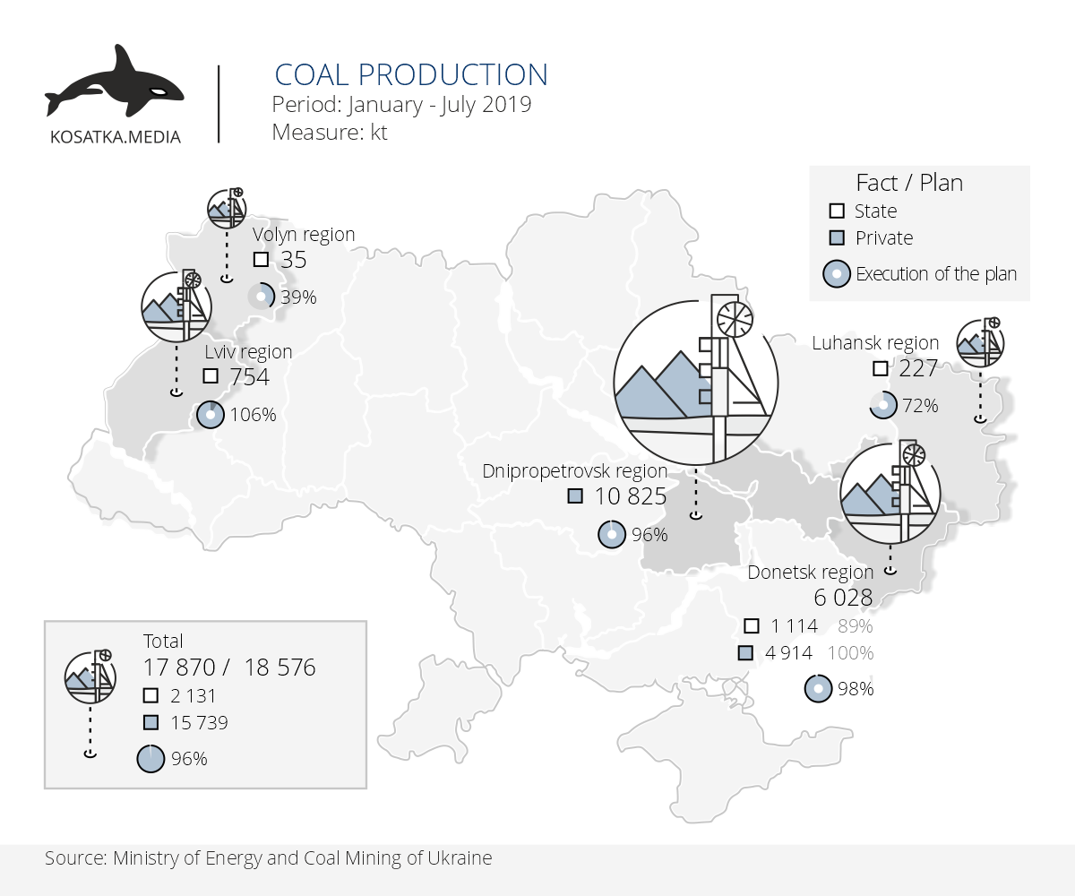 Coal production in Ukraine (January-July 2019)