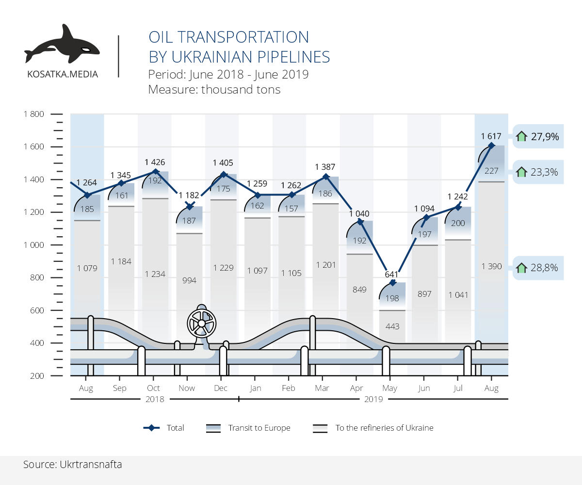 Dynamics of oil transportation in Ukraine (August 2019)