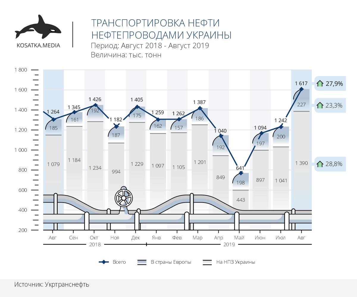 Динамика транспортировки нефти в Украине (август 2019)
