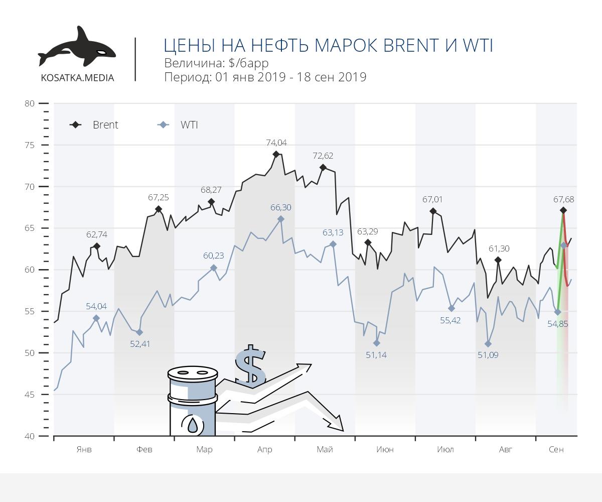 Динамика цен на нефть на фоне напряженности на Ближнем Востоке
