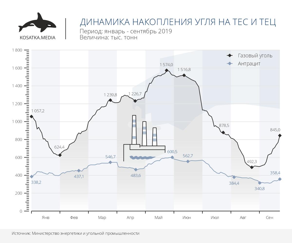 Динамика накопления угля на ТЕС и ТЕЦ Украины