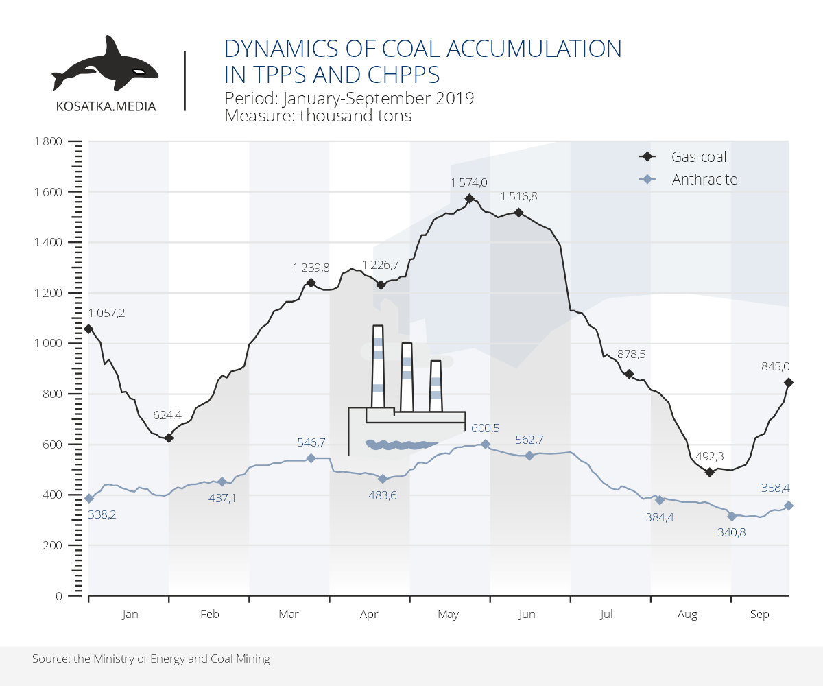 Dynamics of coal accumulation in TPPs and CHPPs