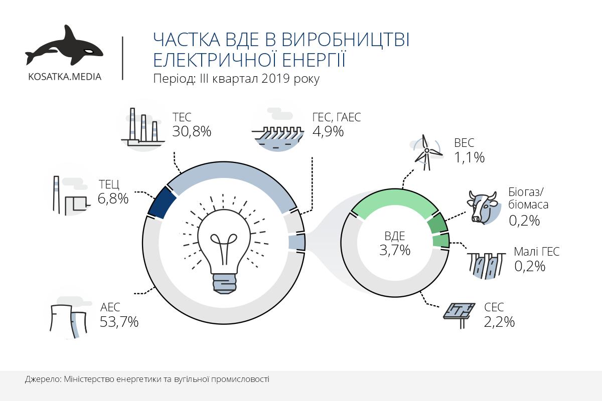 Частка ВДЕ в виробництві електричної енергії (ІІІ квартал 2019)