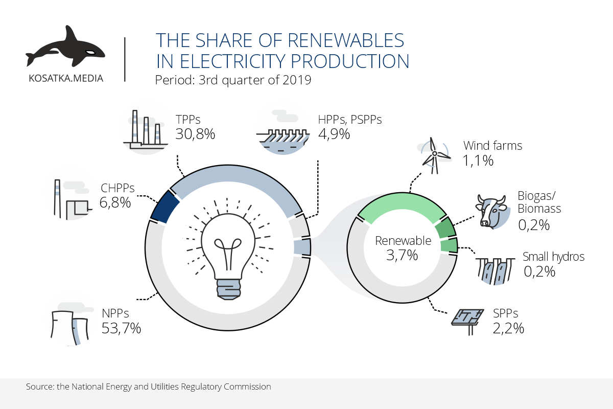 The share of renewables in electricity production