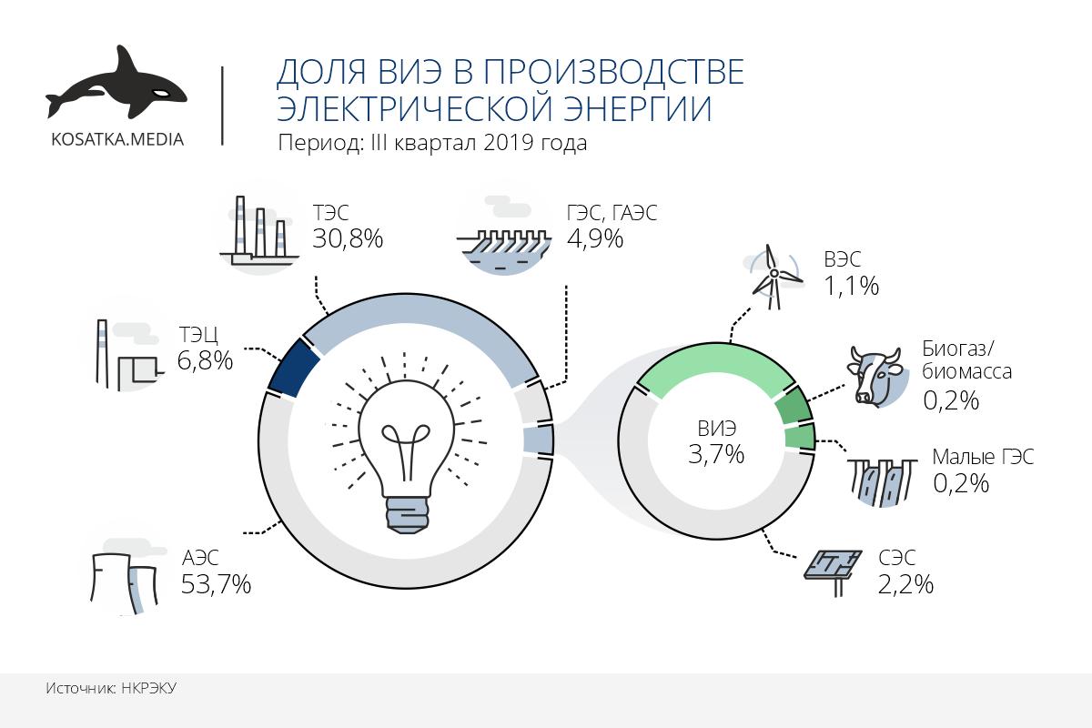 Доля ВИЭ в производстве электроэнергии (ІІІ квартал 2019)
