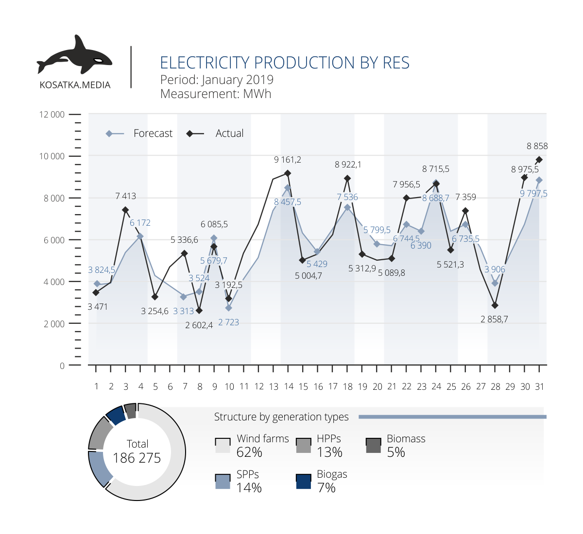 Production of electricity by renewables