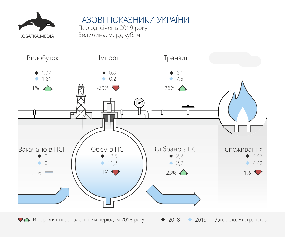 Indicators of Ukrainian gas industry