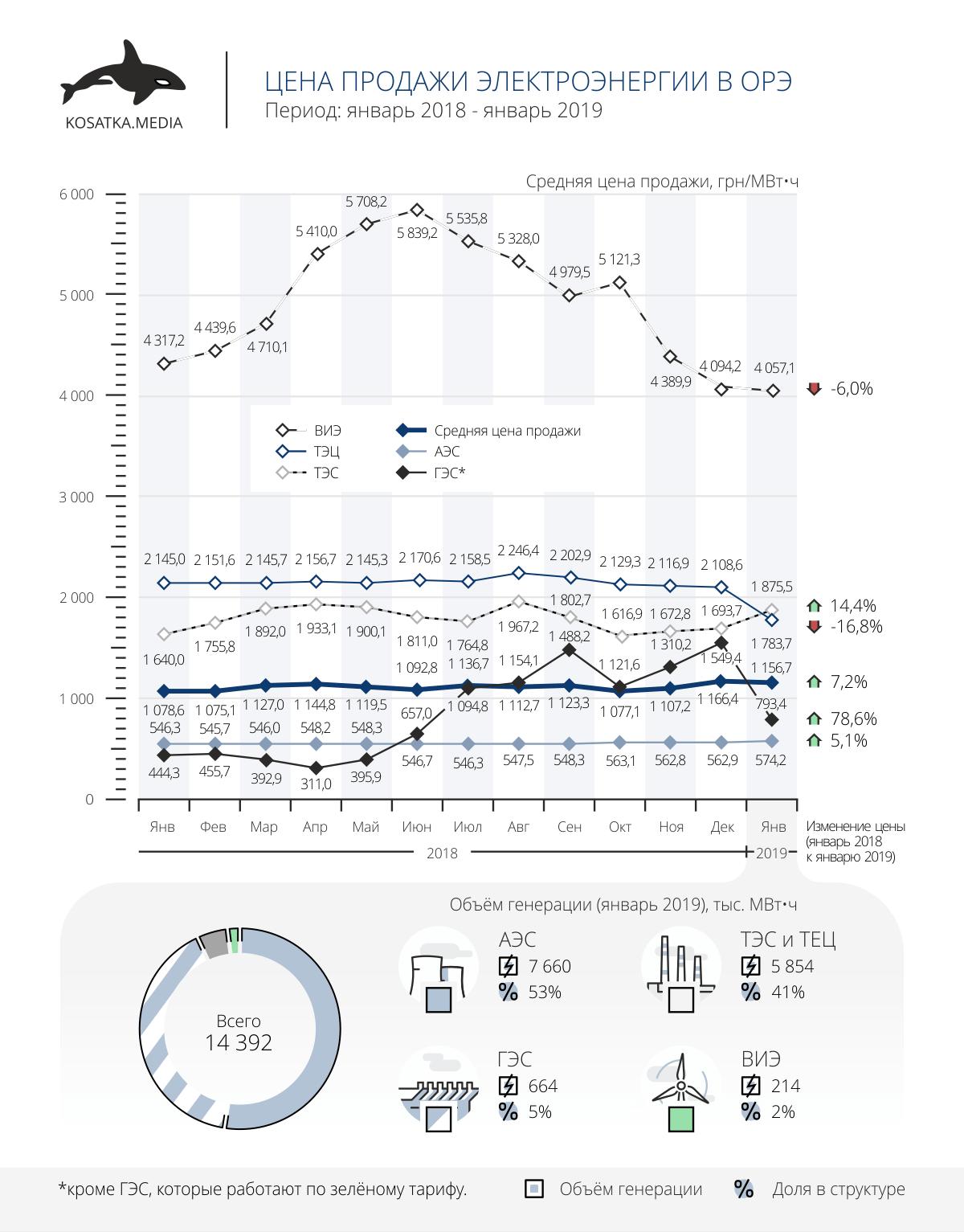 Цена продажи электроэнергии в оптовый рынок