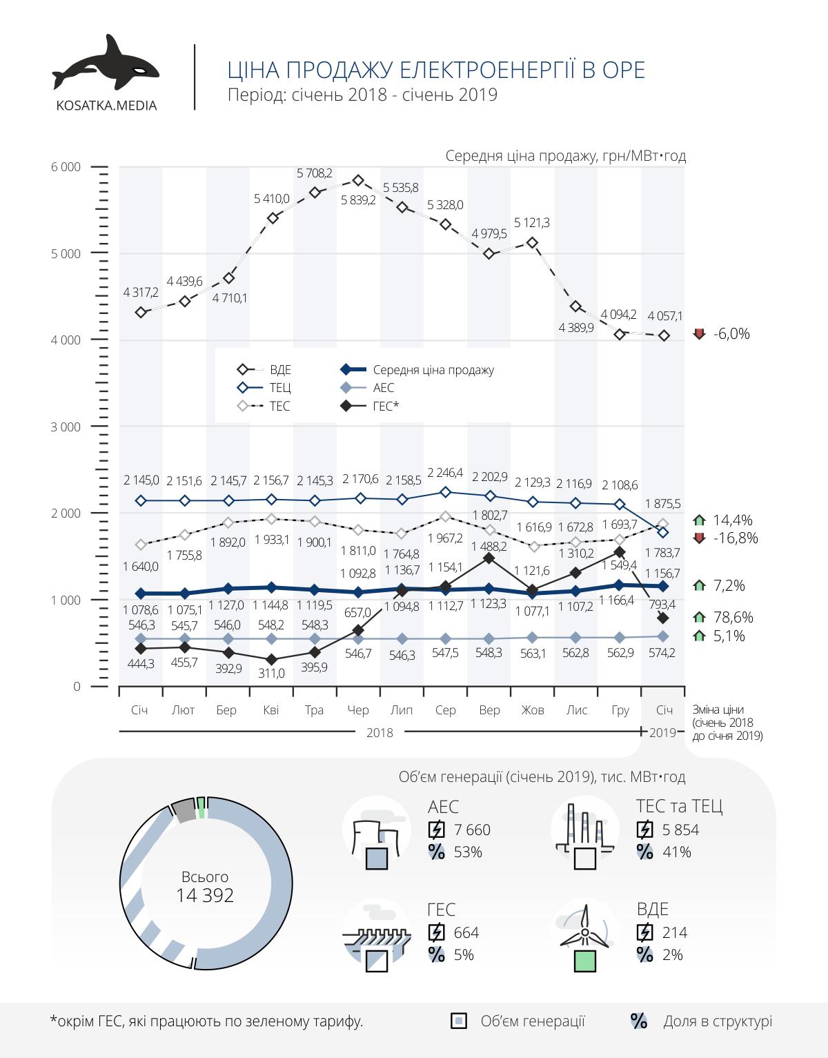 Ціна продажу електроенергії в оптовий ринок