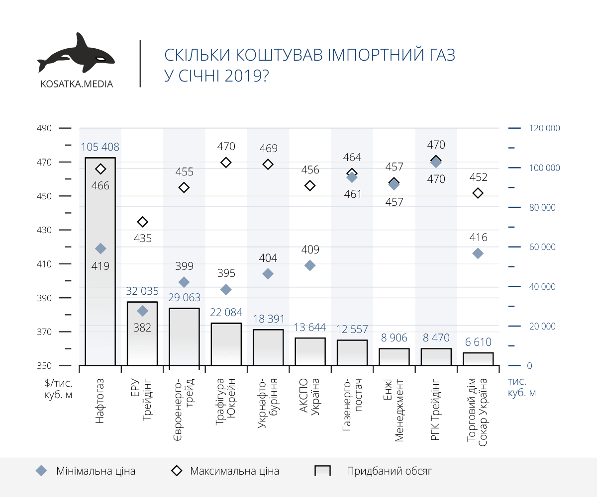 Сколько стоил импортный газ в январе 2019?
