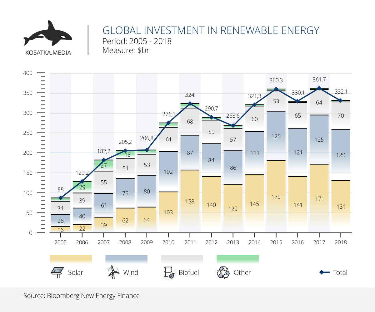 Global investment in renewable energy