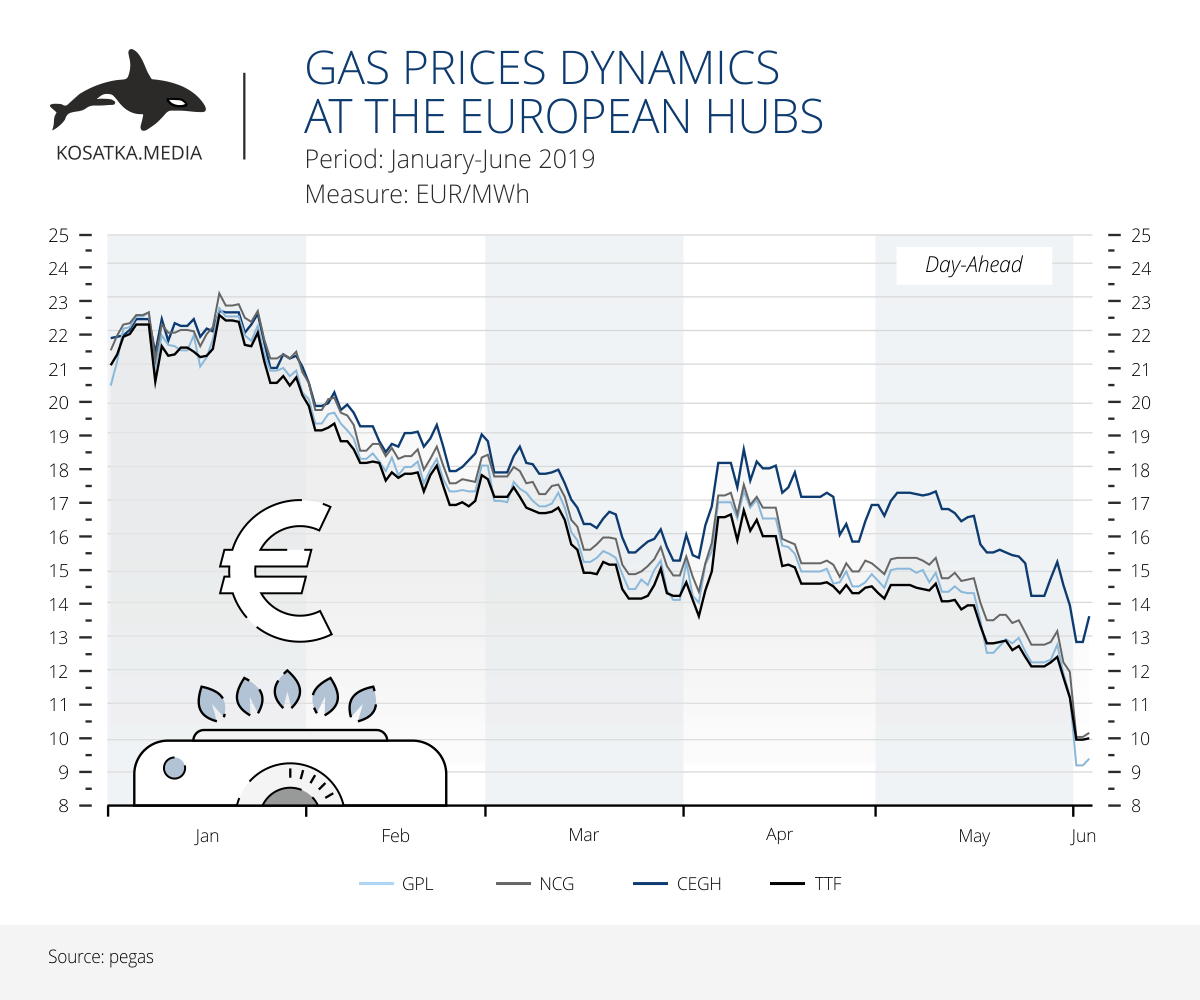 Gas prices dynamics at the European hubs