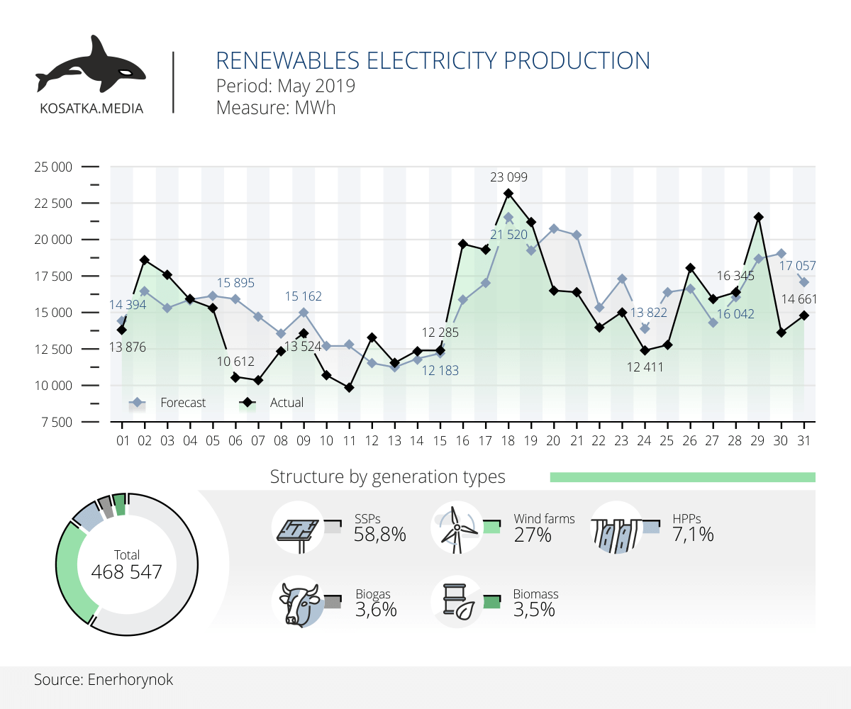 Renewables electricity production in May 2019