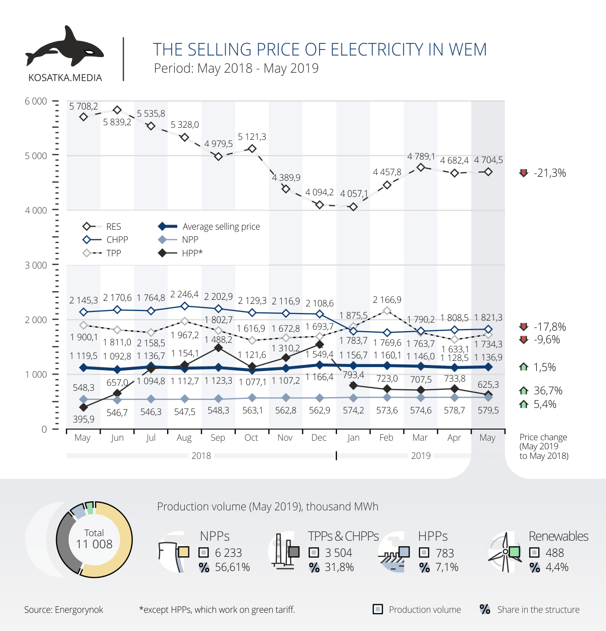 The selling price of electricity into WEM in May 2019