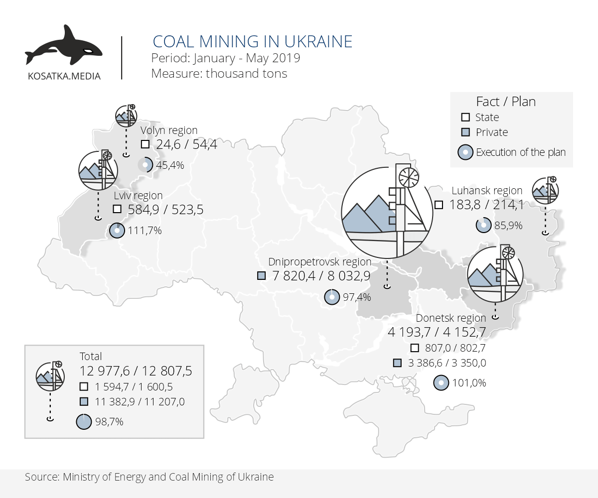Coal mining in Ukraine