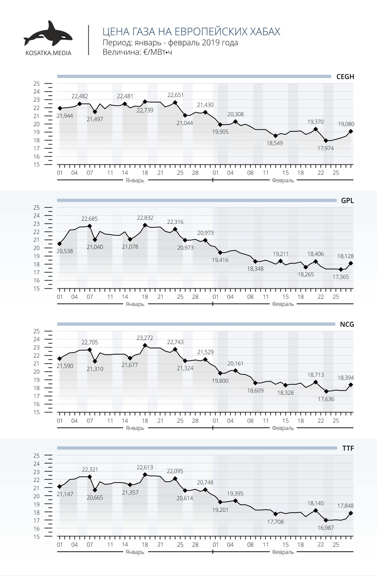 Цена газа на европейских хабах