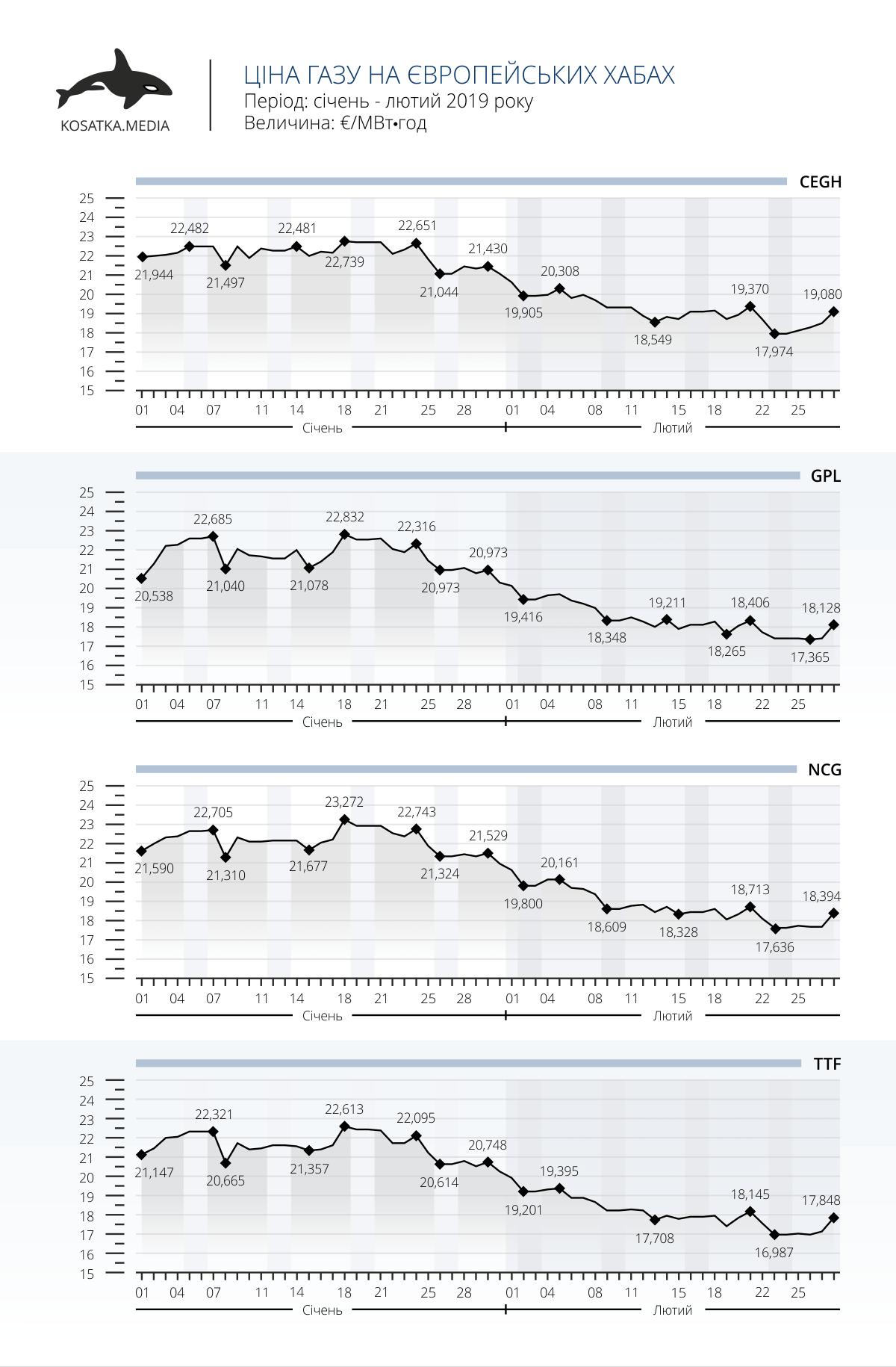 Ціна газу на європейських хабах