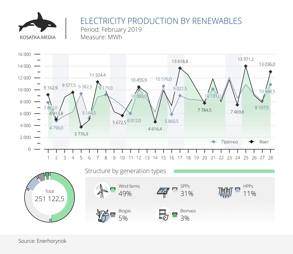 Electricity generation by renewables in February 2019