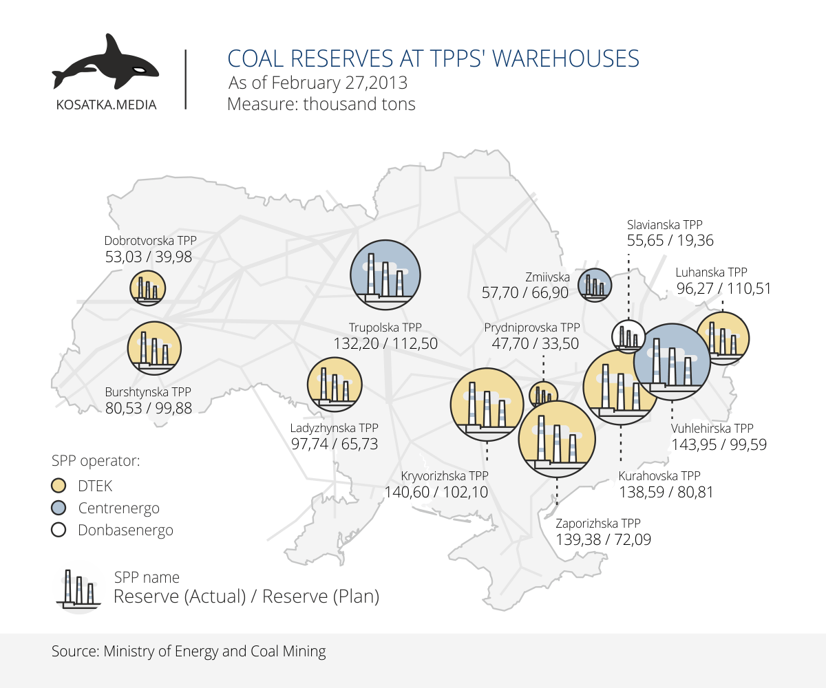 Coal reserves at TPPS`warehouses