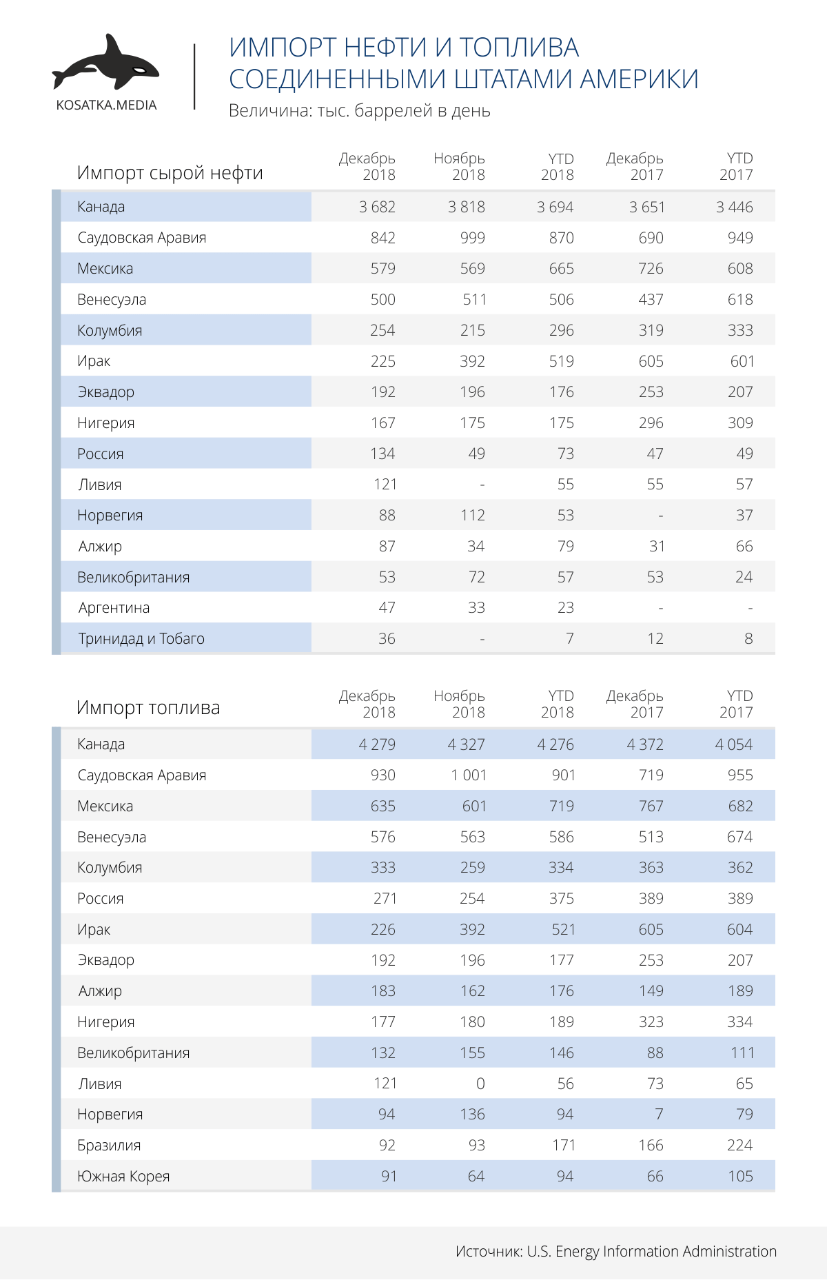 Импорт нефти и топлива Соединенными Штатами Америки
