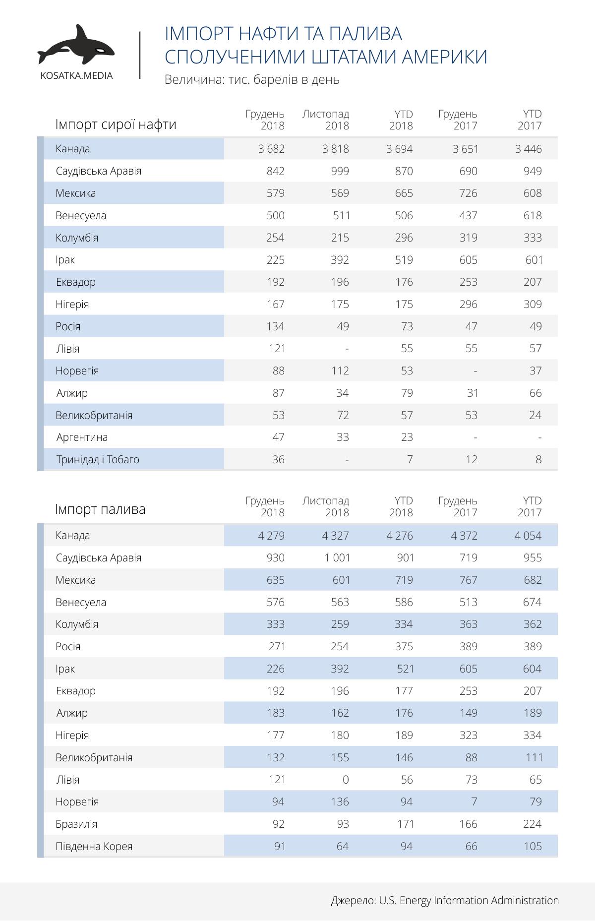 Імпорт нафти та палива Сполученими Штатами Америки