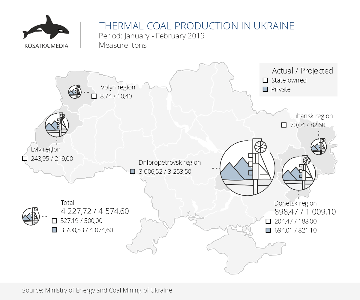 Thermal coal production in Ukraine