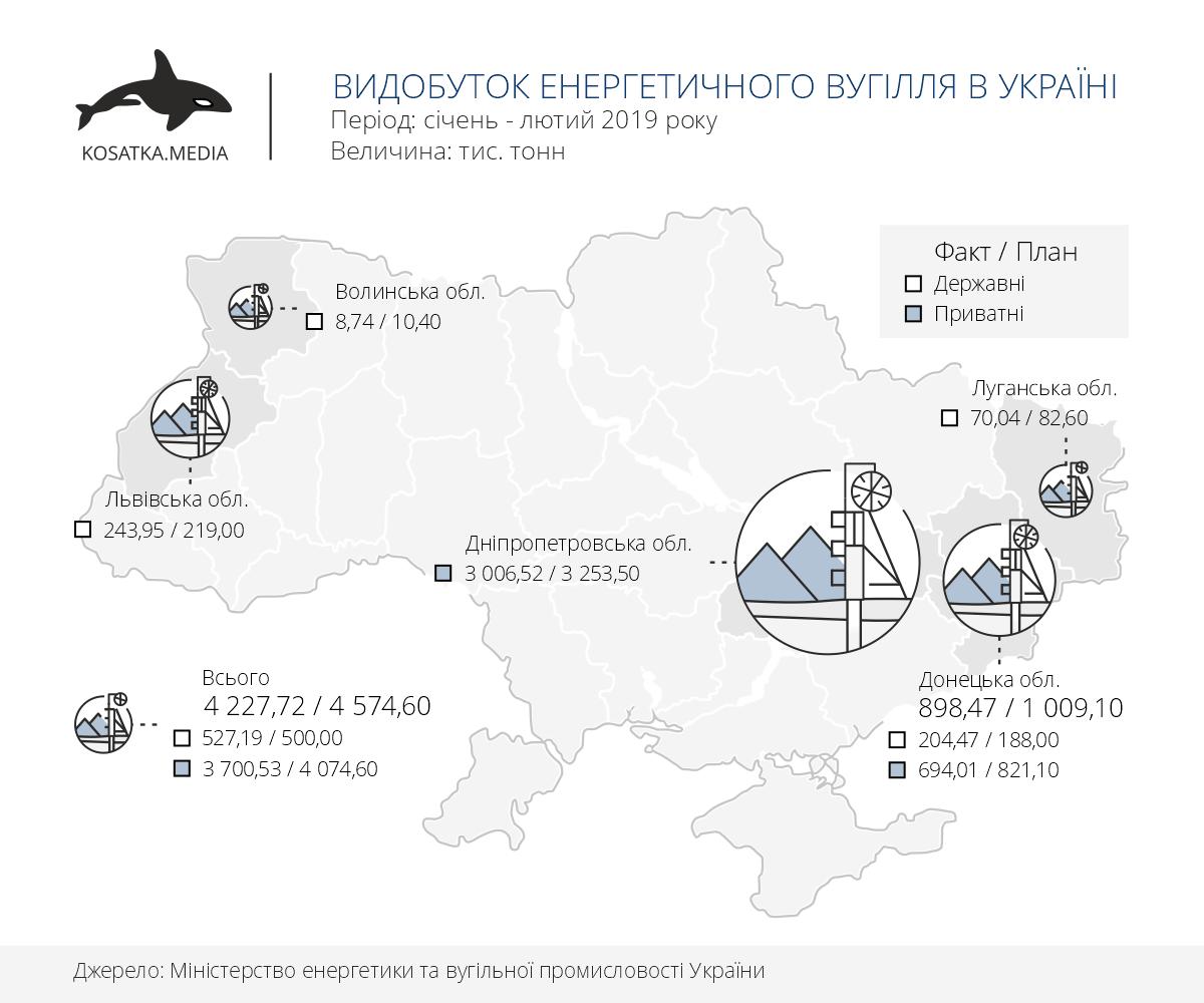 Видобуток енергетичного вугілля в Україні