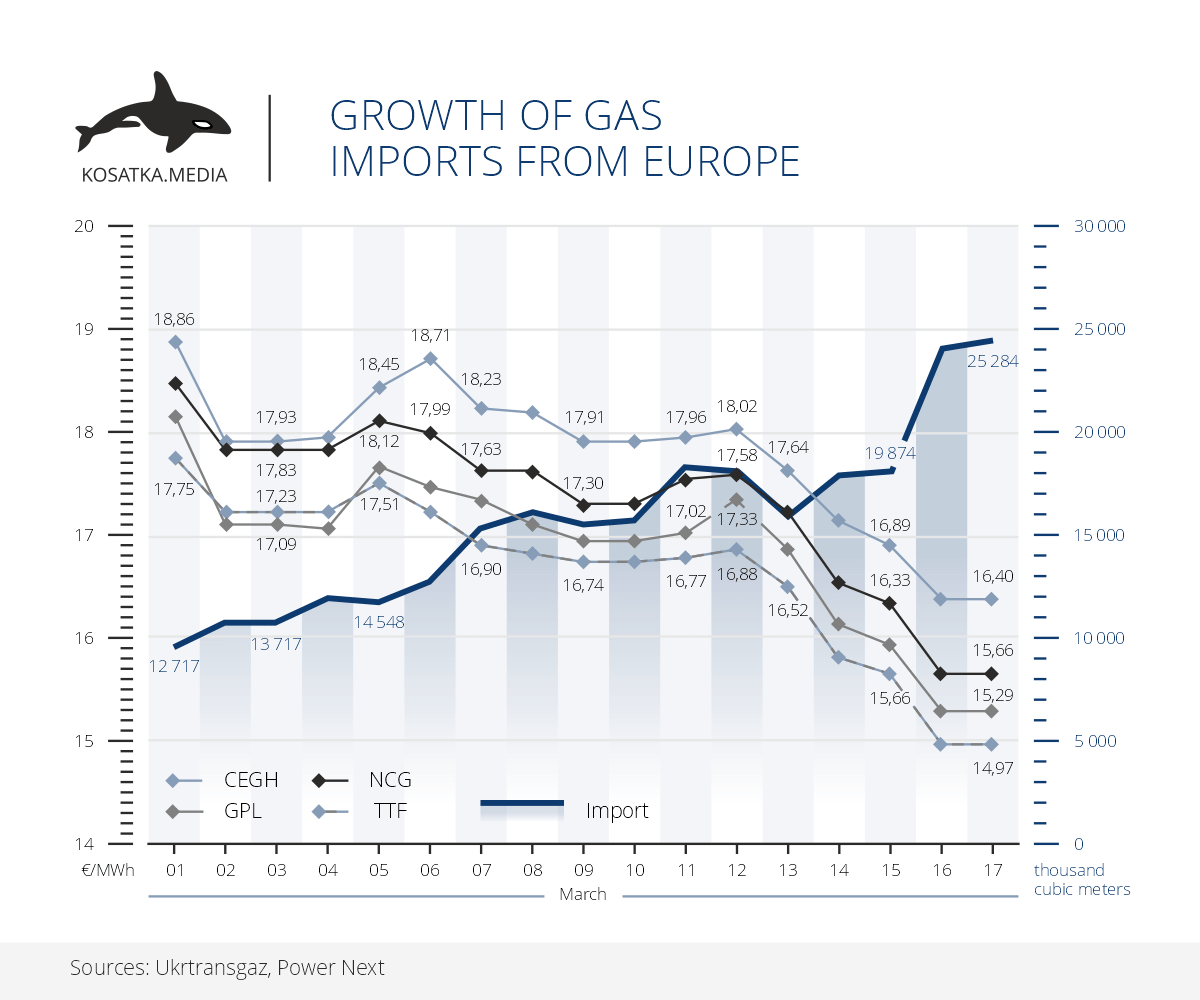 Growth of gas imports from Europe