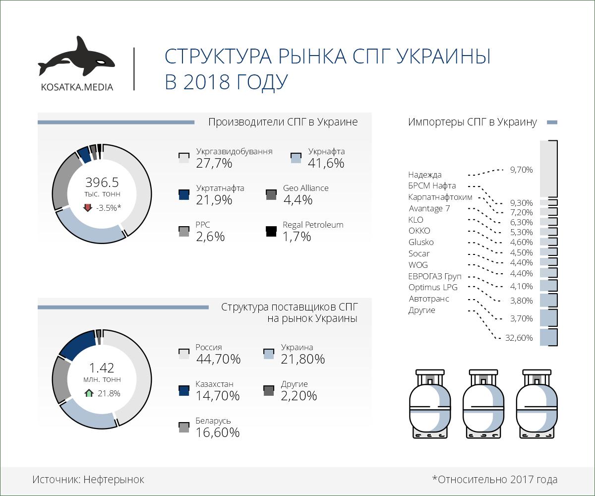 Структура рынка СПГ Украины в 2018 году