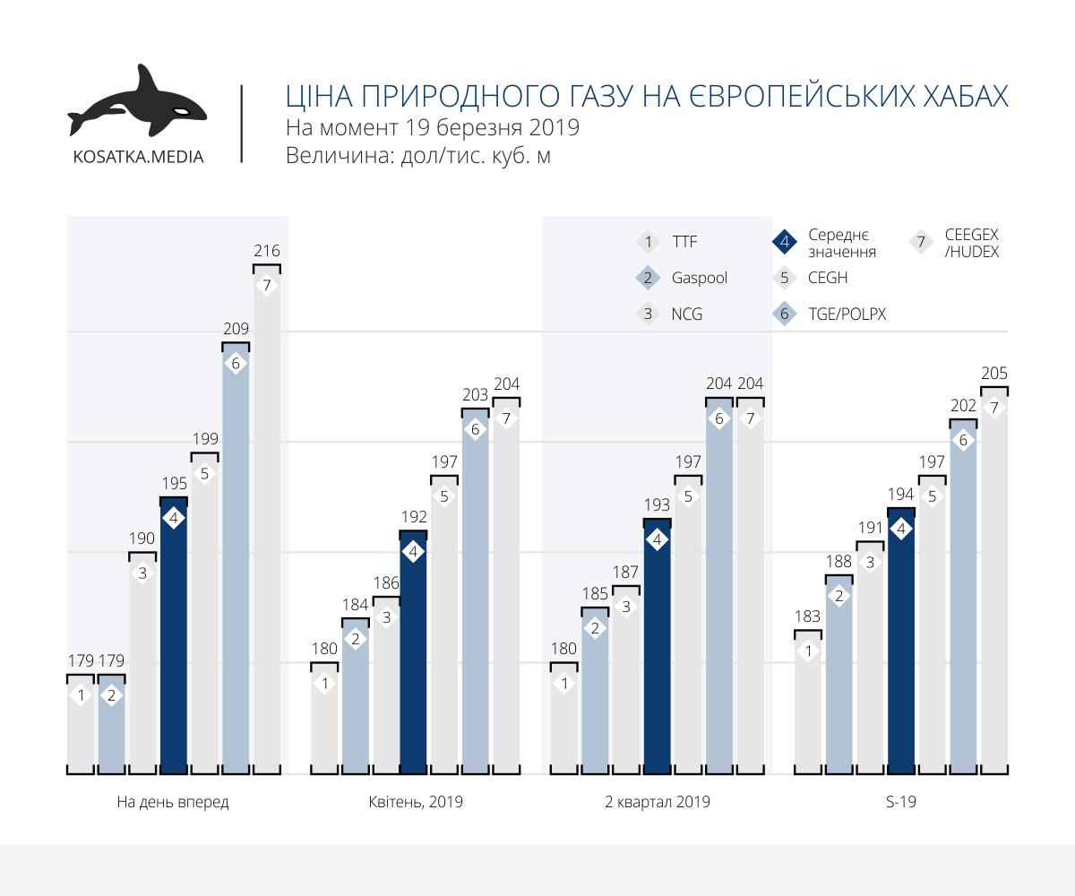 Ціна природного газу на європейських хабах