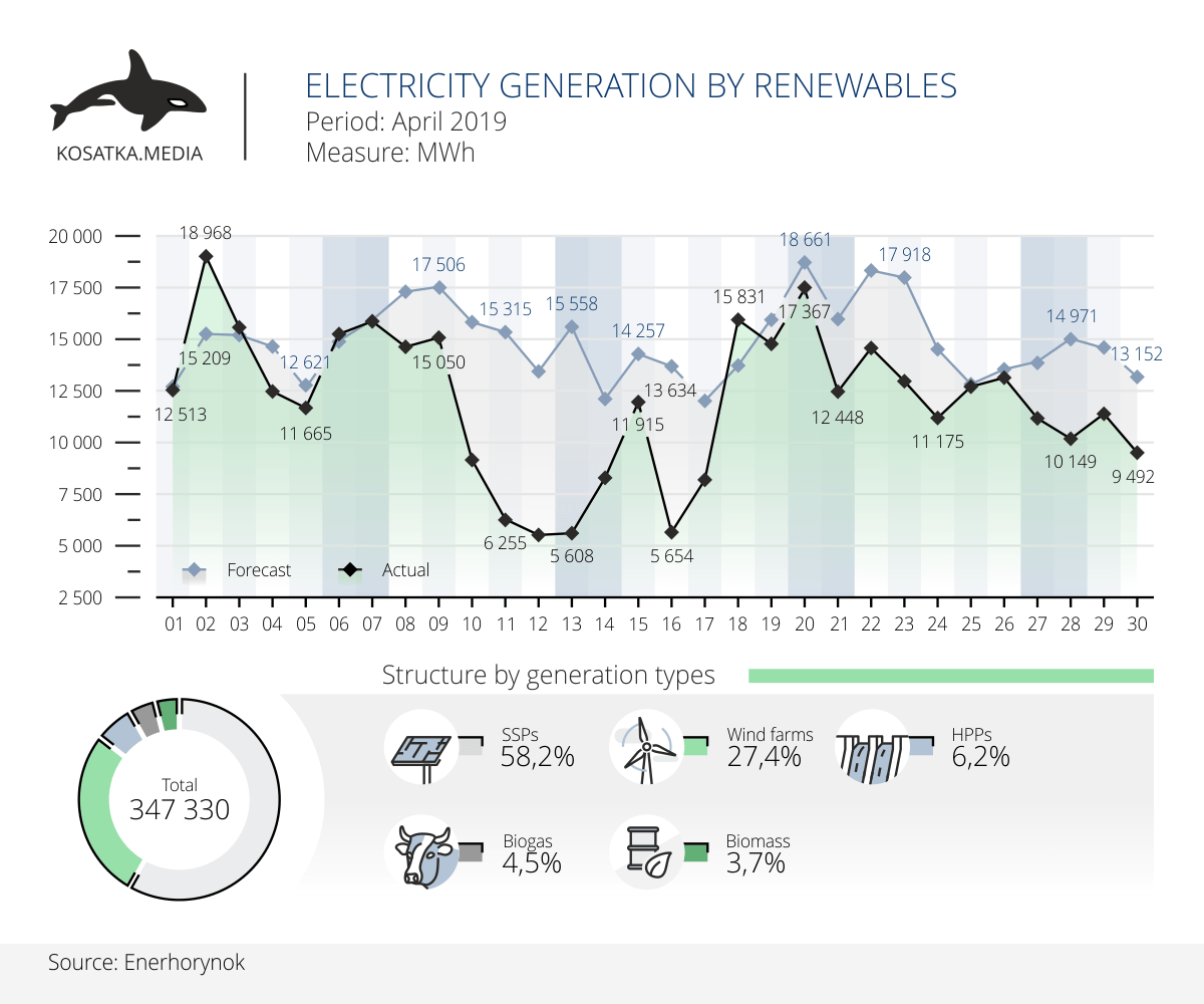 Electricity production by renewables in April 2019