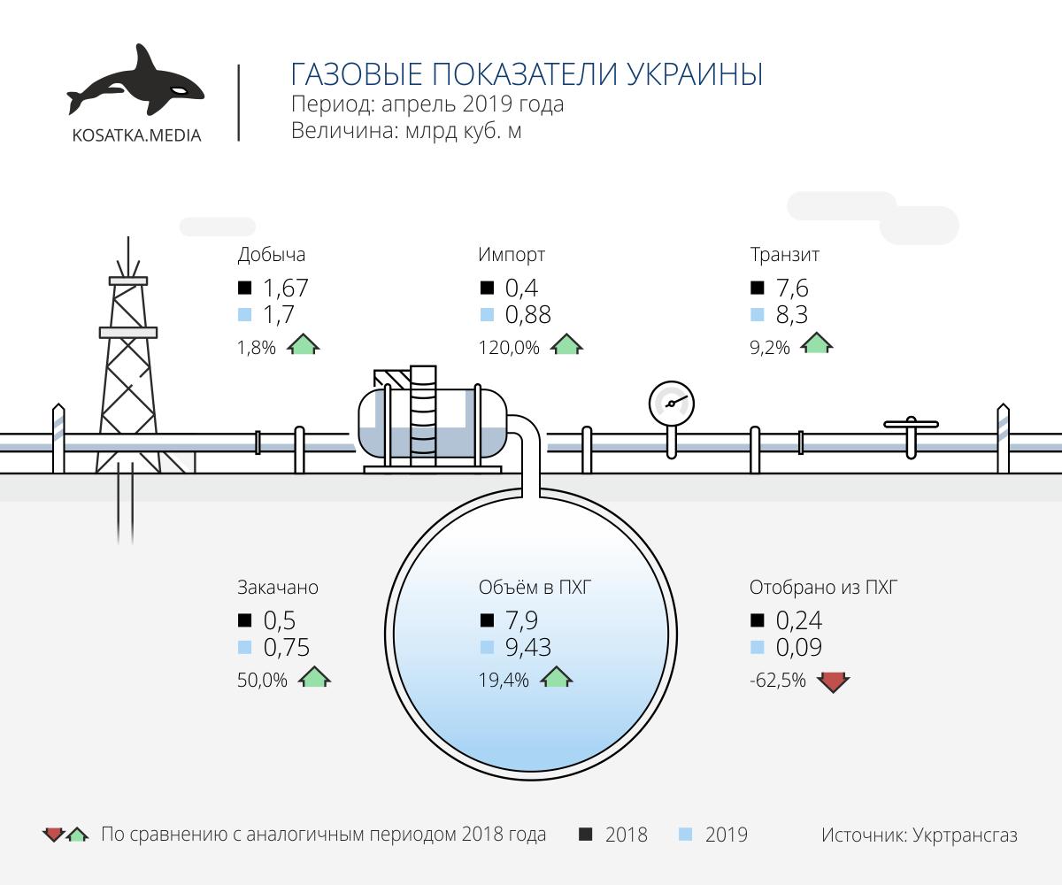 Показатели газового сектора Украины (апрель-2019)