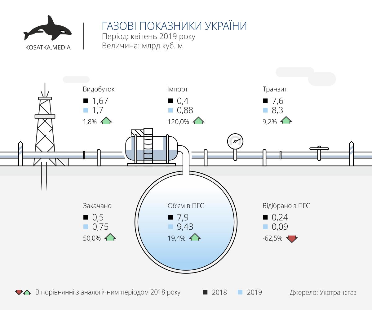 Показники газового сектору України (квітень-2019)