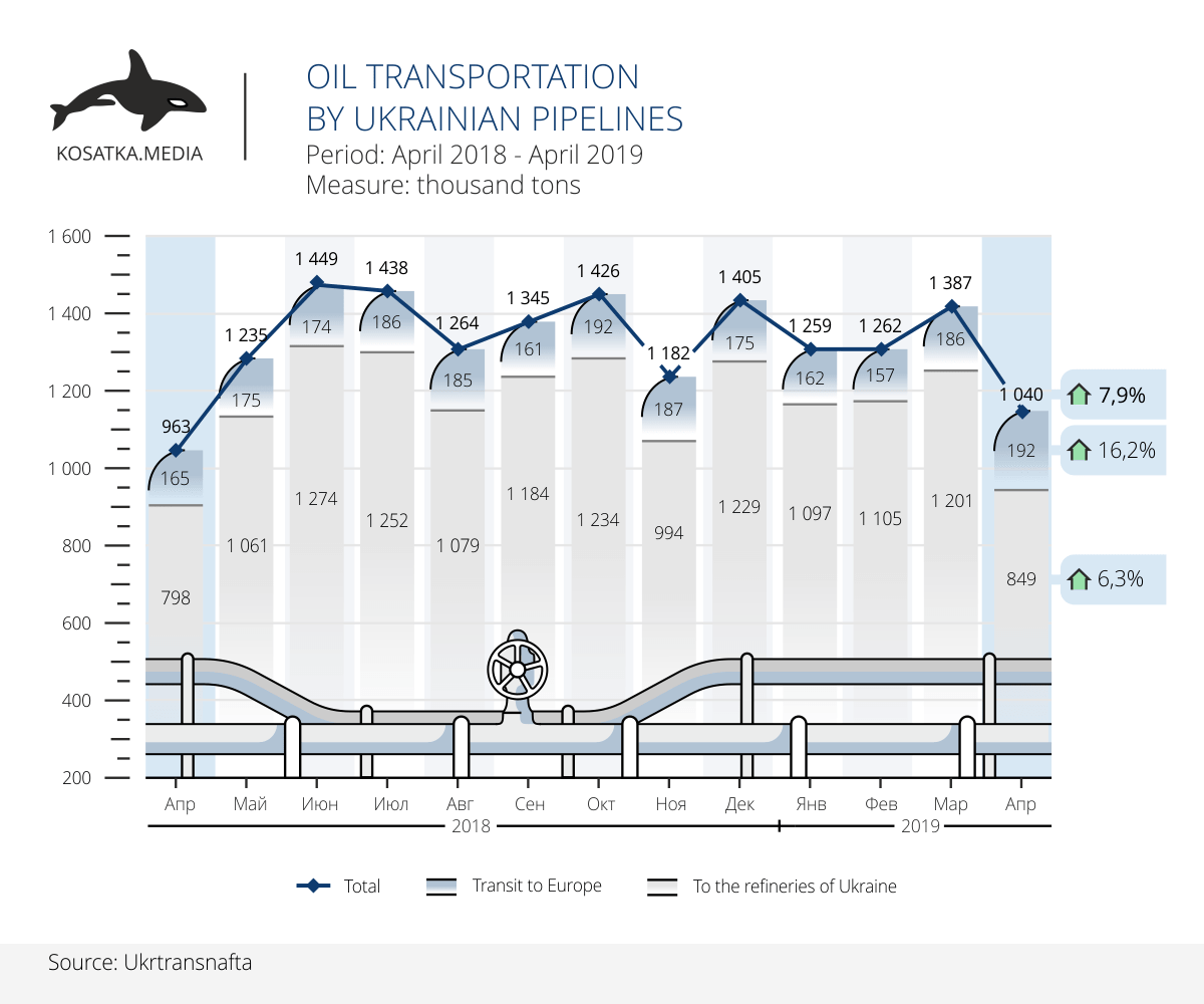 Oil transportation by Ukrainian pipelines