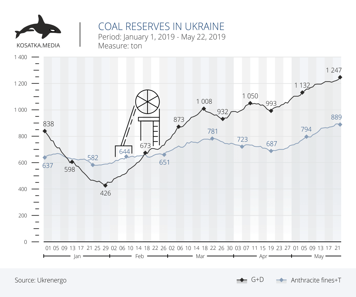 Coal reserves in Ukraine