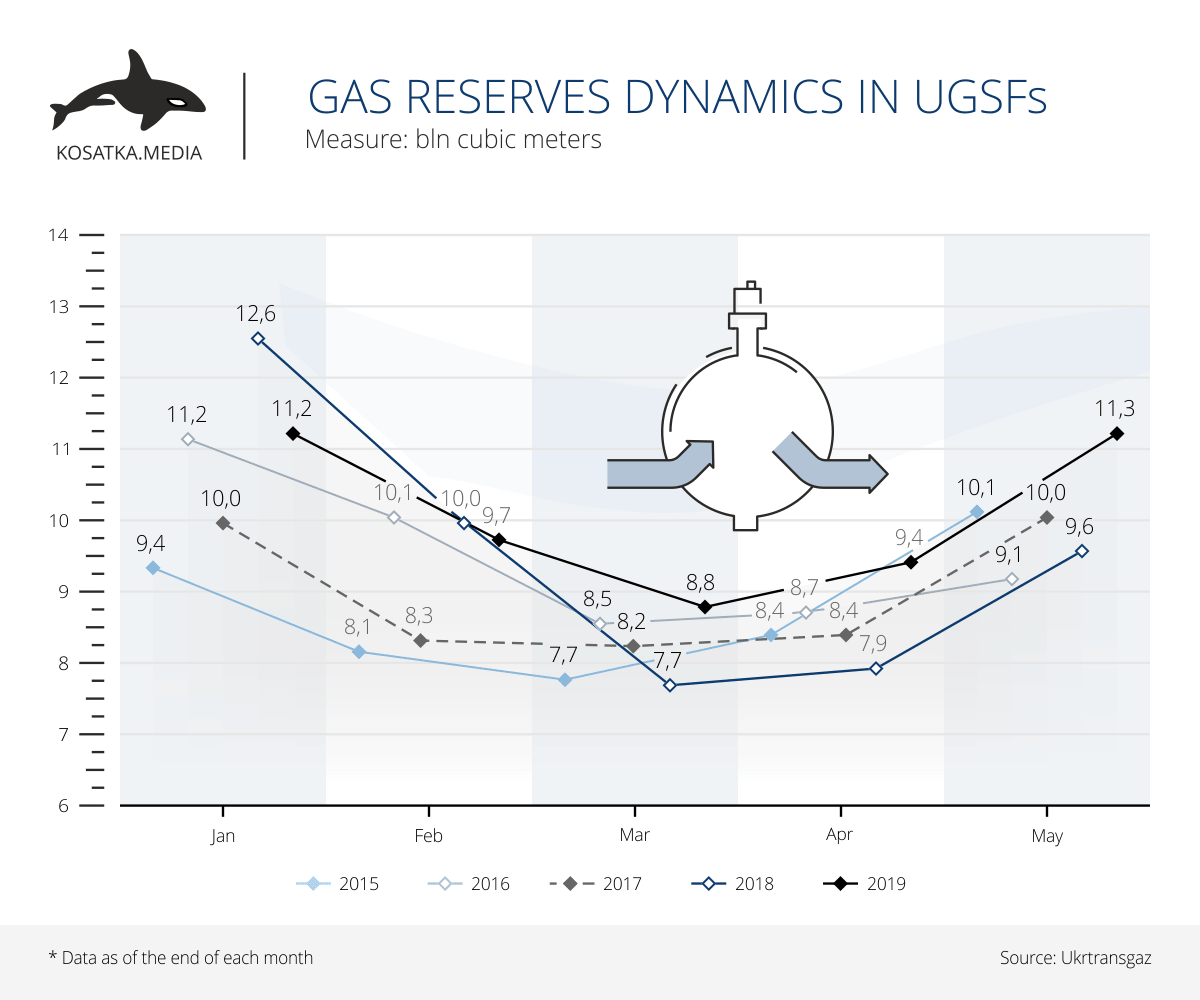 Gas reserves dynamics in UGSFs