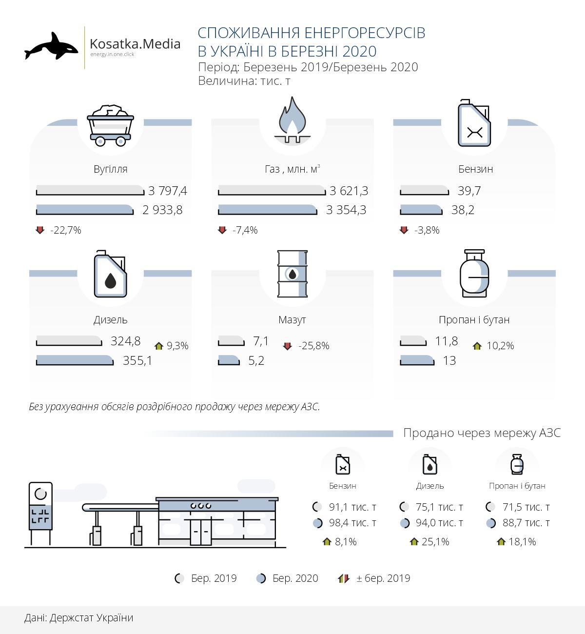 Березень 2020: як змінилося споживання енергоресурсів в Україні
