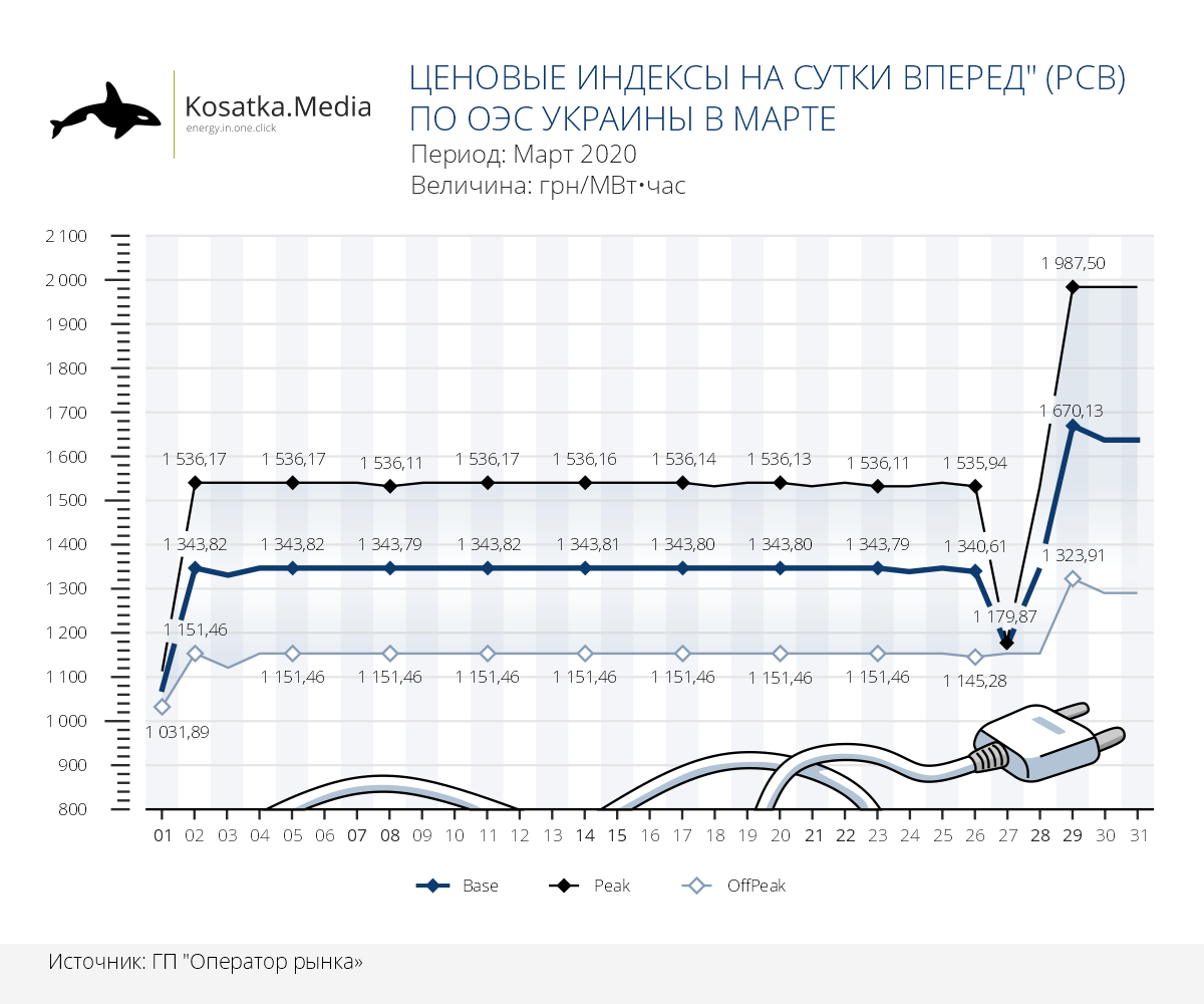"""Ценовые индексы работы рынка """"на сутки вперед"""" ОЭС Украины в марте"""