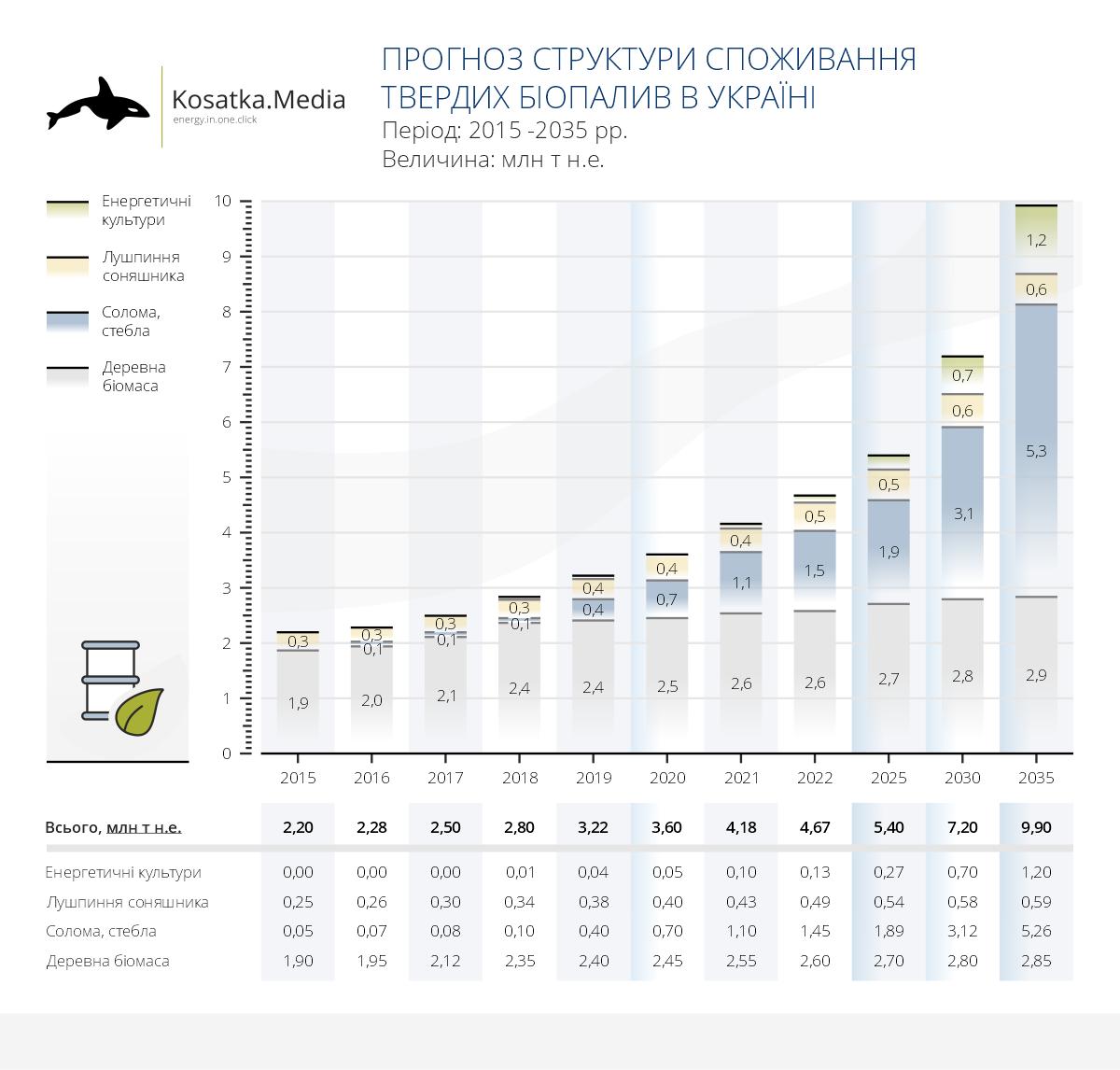 Україна може зменшити імпорт газу в 5 разів через 15 років