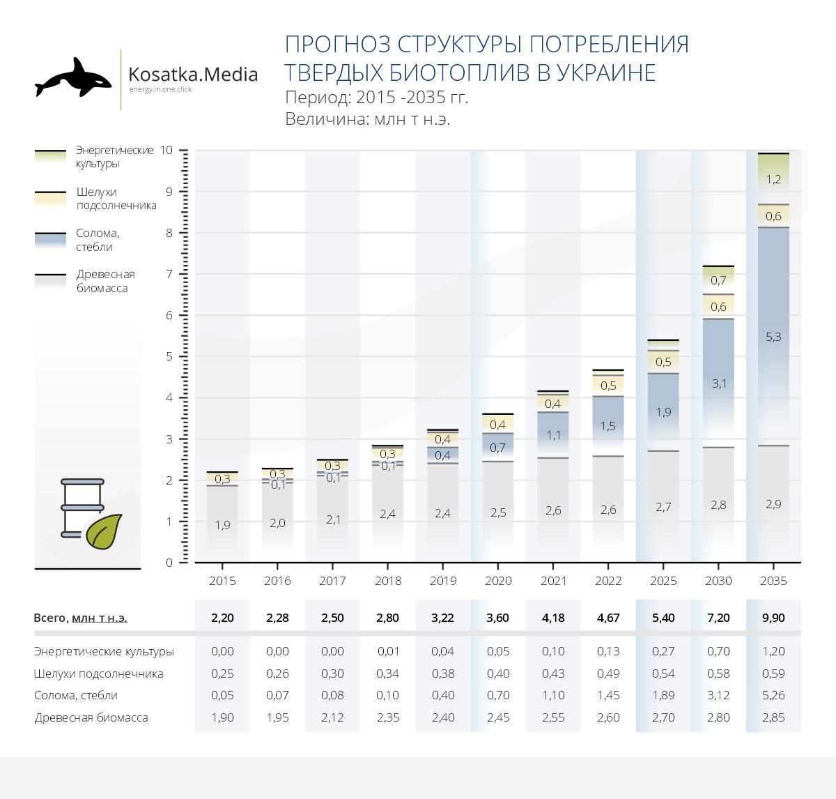 Украина может уменьшить импорт газа в 5 раз через 15 лет