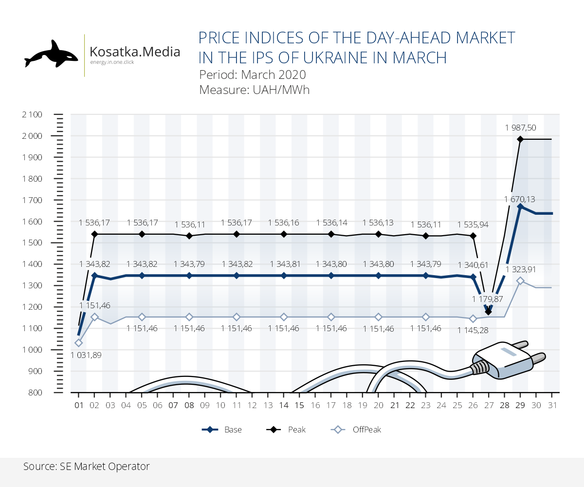 Price indices of the day-ahead market in the IPS of Ukraine in March