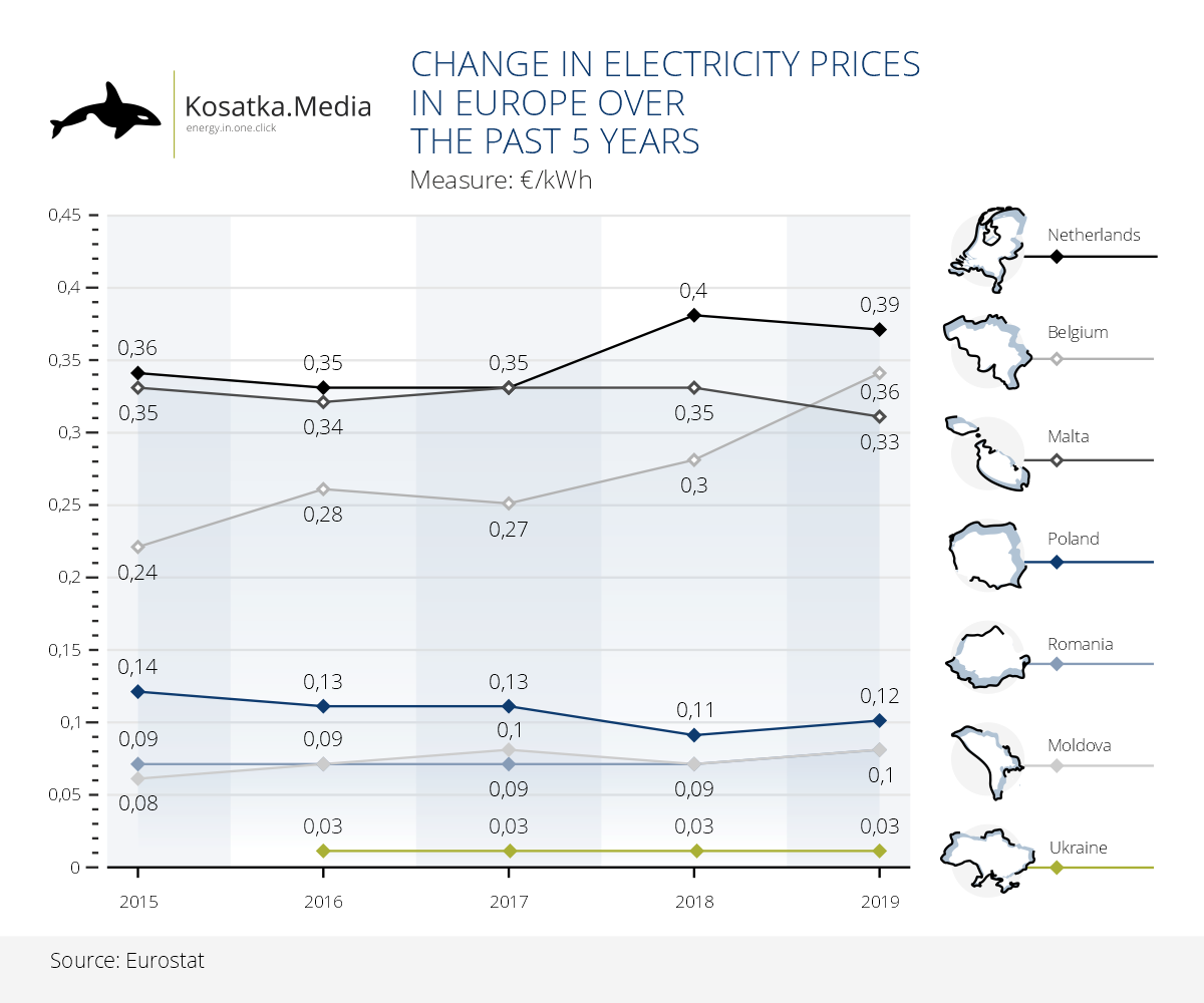 How electricity prices have changed in Europe over the past 5 years
