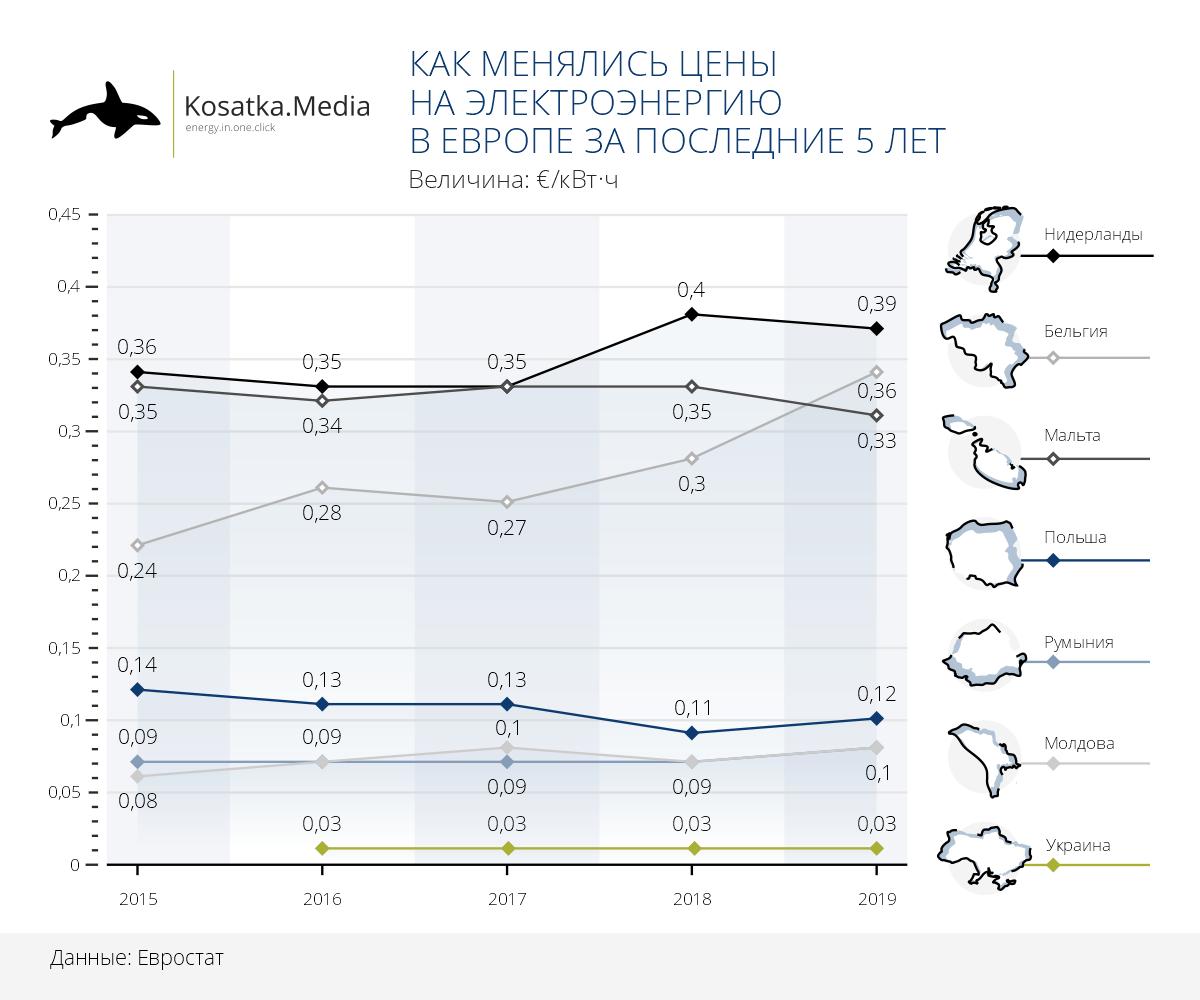 Как менялись цены на электроэнергию в Европе за последние 5 лет