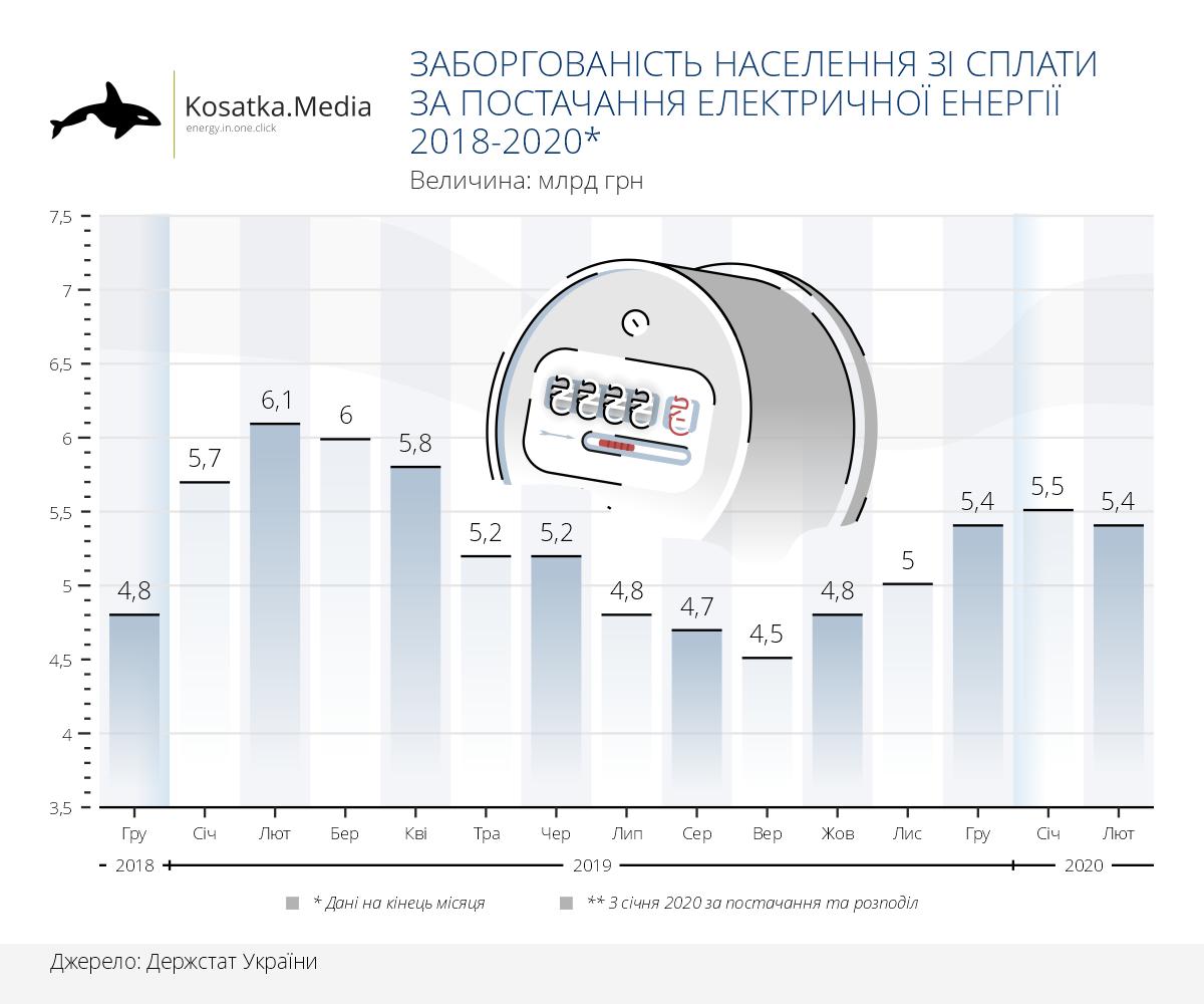 Заборгованість населення з оплати за електроенергію 2018-2020
