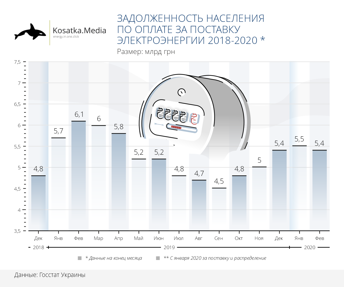 Задолженность населения по оплате за электроэнергию 2018-2020