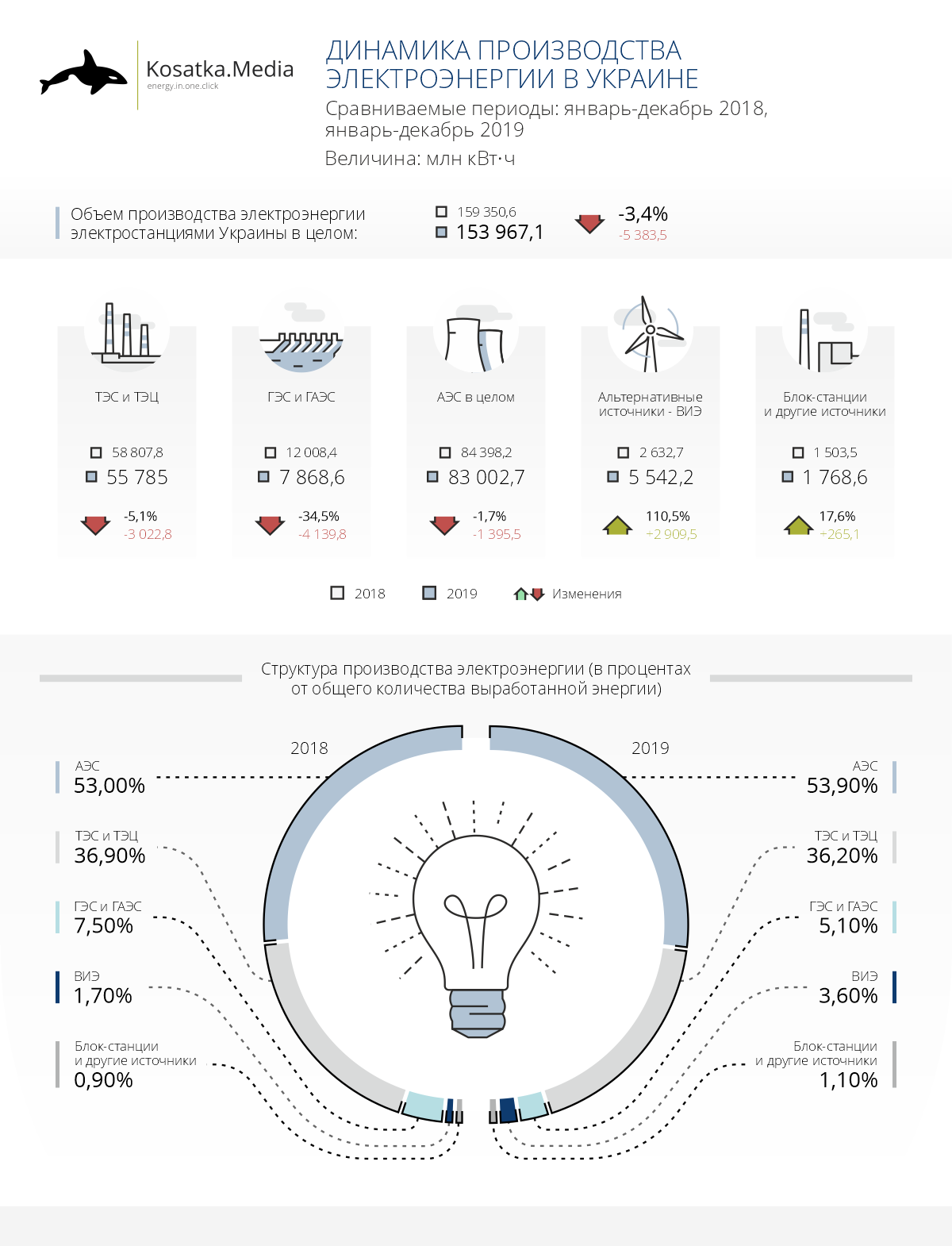 Electricity production in Ukraine: renewables showed a significant increase