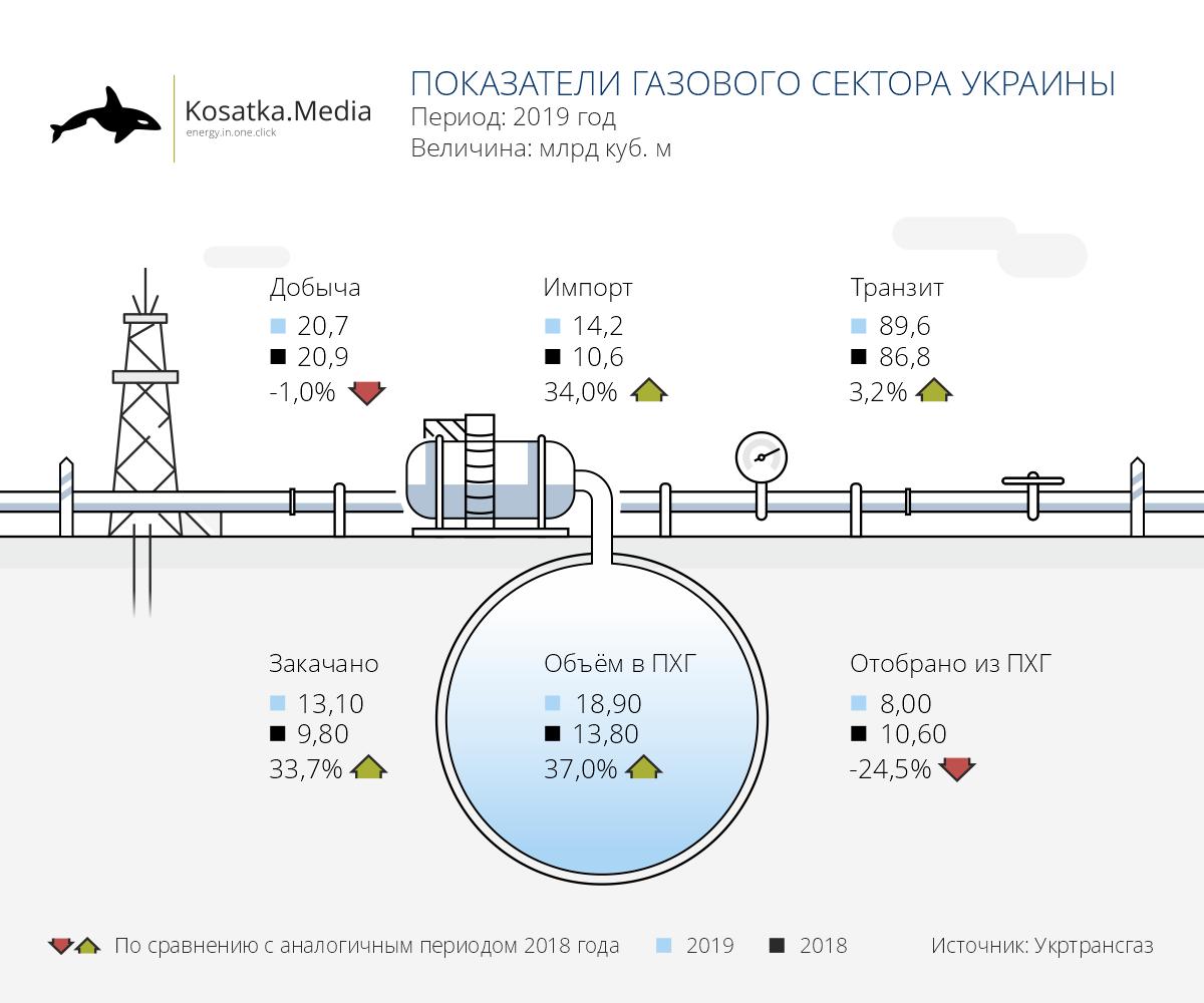 Украина значительно увеличила закупки газа в Европе в 2019 году