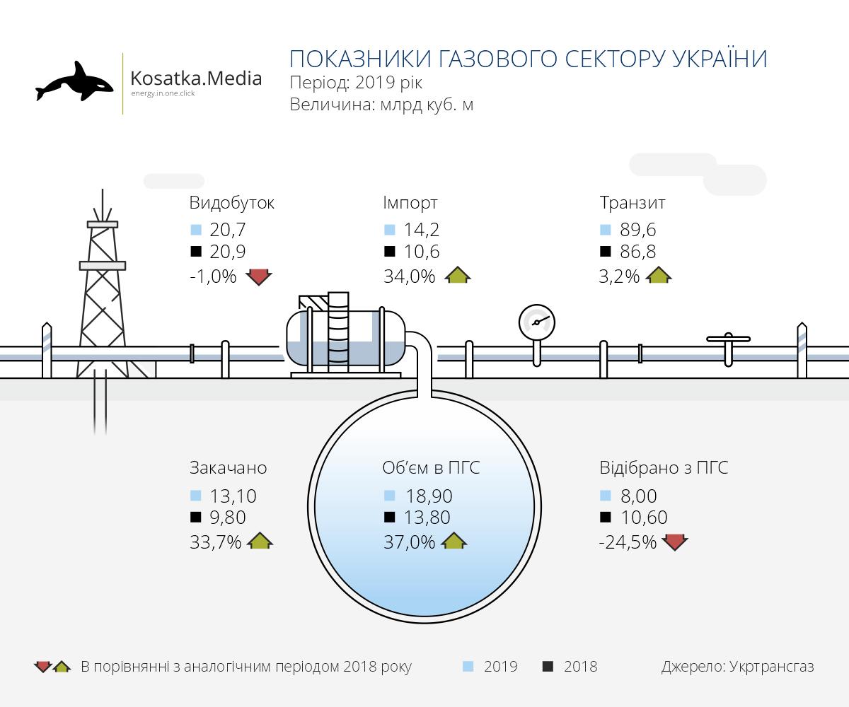 Україна значно збільшила закупівлі газу в Європі в 2019 році